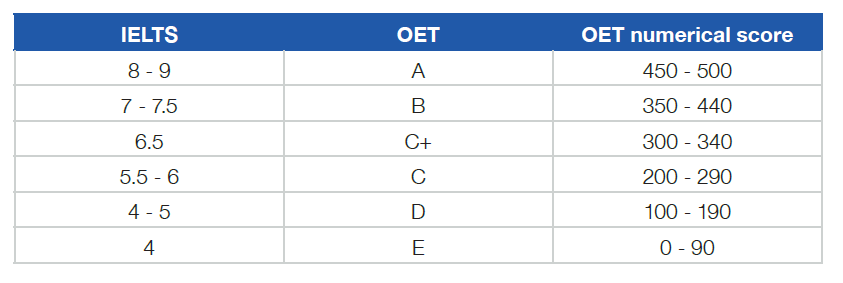 What is the difference between IELTS and OET? – Specialist